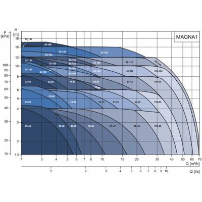 Circulateur MAGNA1 D 32-60 F - GRUNDFOS OEM : 99221273