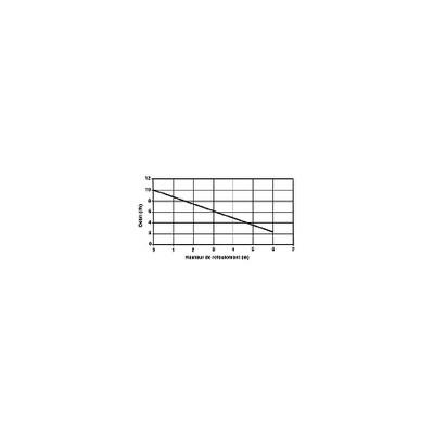 Bloc gaz - Bloc gaz SIT - bloc combiné 0.710.741 - SIT : 0.710.741