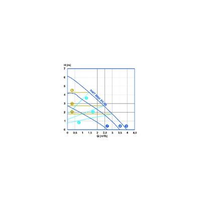Circulating pump (old models) scx32-25 - SALMSON : 2037803